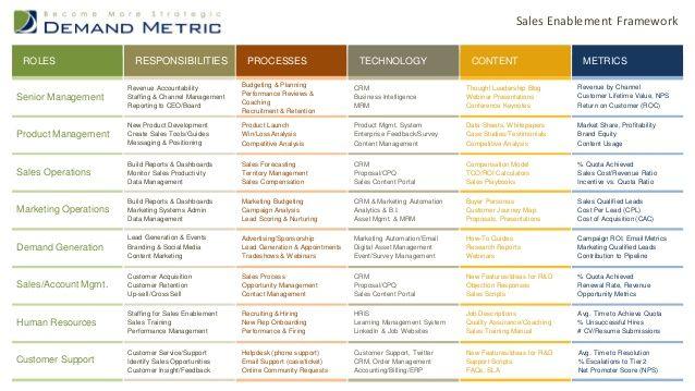 Sales Enablement Framework by Demand Metric via slideshare