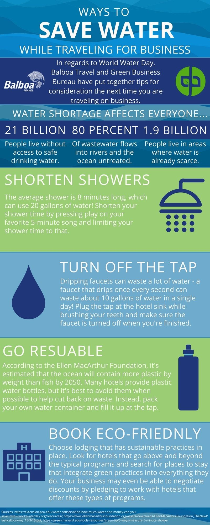 Ways To Save Water While Traveling For Business Ways To Save