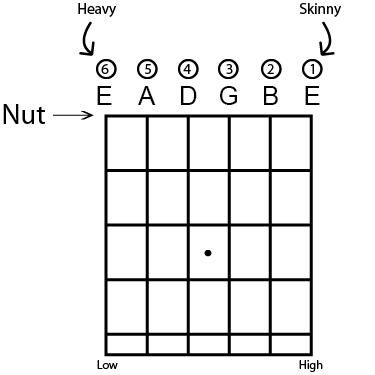 1000 images about guitar strings on pinterest acoustic guitar  : guitar strings diagram - findchart.co