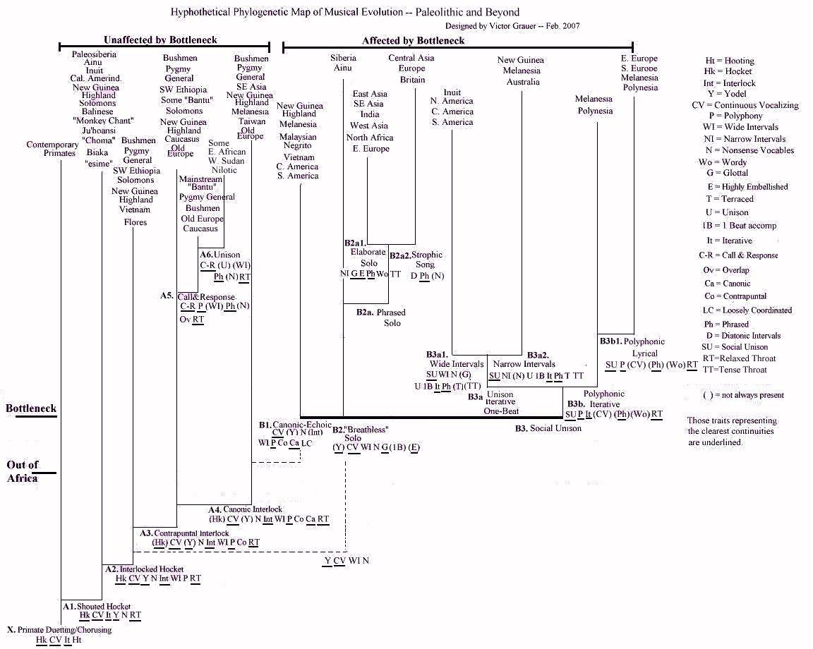 Phylogenetic Trees Worksheet