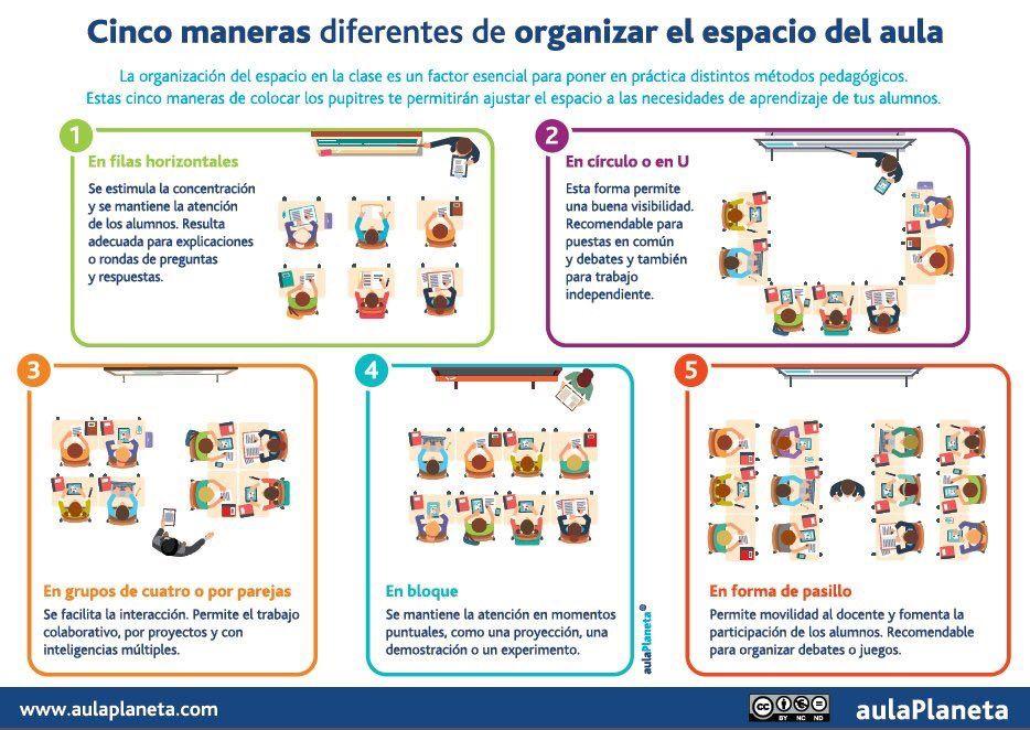 Cocinandoclases En Twitter Cinco Maneras Diferentes De Organizar El Espacio Del Aula Https T Co Lrib4rf Educational Tools Classroom Decor Primary Classroom