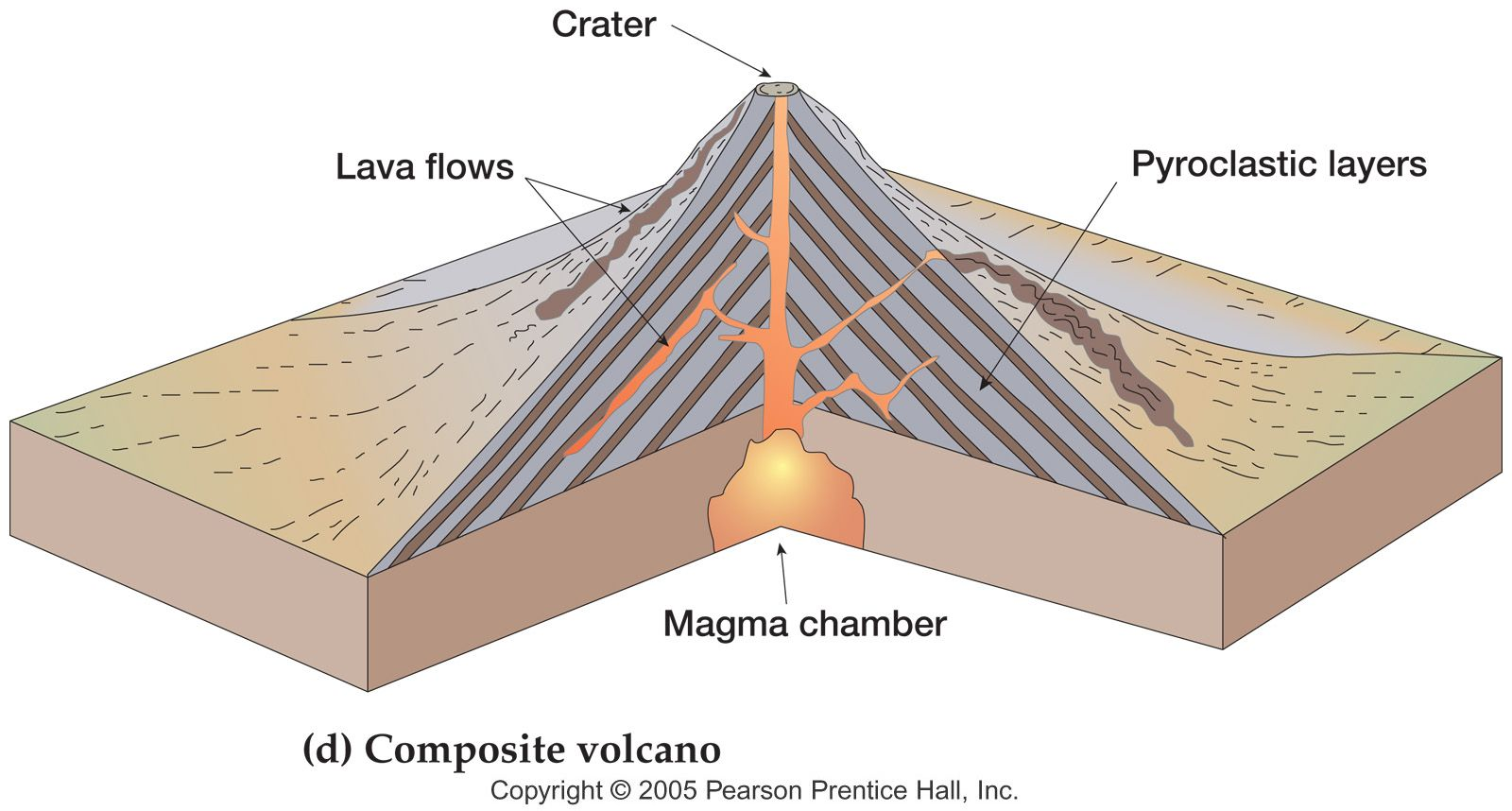 Composite Volcano Diagram