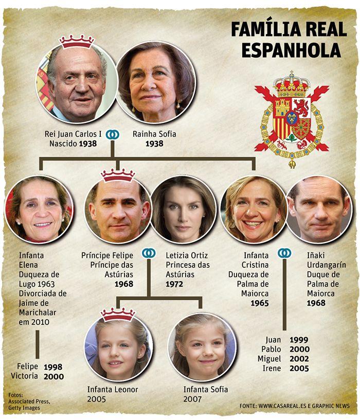 Família Real Espanhola Jornal O Tempo Familia Familia