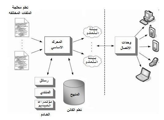 التفاعل بين العصف الذهني والتعلم الجوال في بيئة الادمودو واثرها Elearning Edutech Diagram