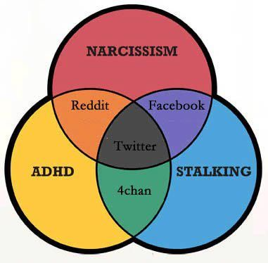 Venn Diagram Of Social Networking Social Media Infographic Social Media Explained Social Media Humor