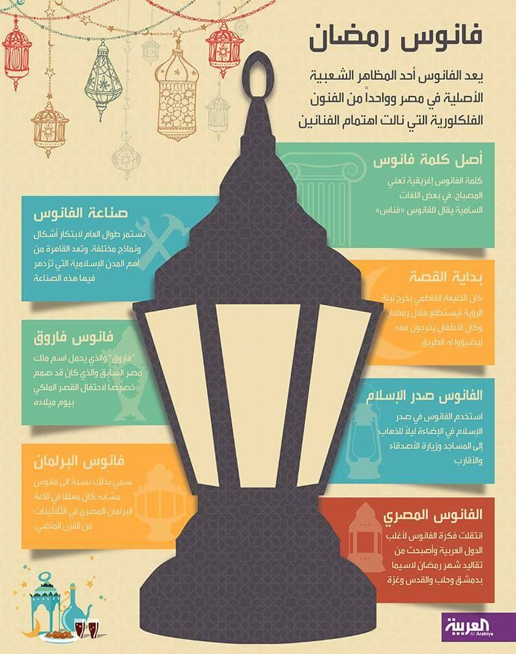 Infographic About Ramadan Lantern Or Light Fanous Done By Infographic Designer In Dubai Ahmad Al Kadi For Mbc Al Arabiya Ramadan Lantern Infographic Dubai