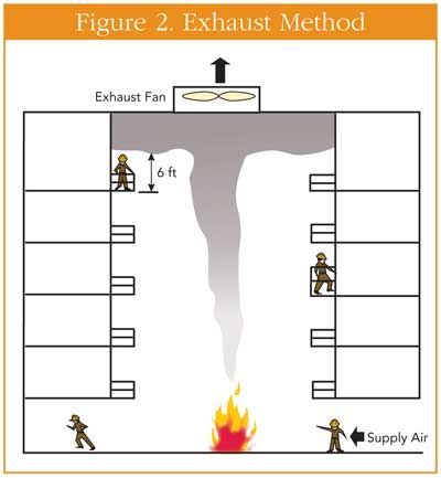 Smoke Management in High-Rise Structures - Fire Engineering - sample psychrometric chart