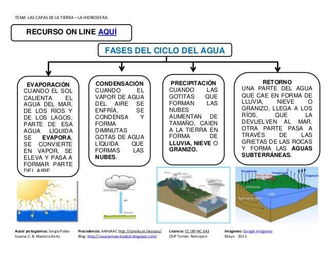 18 Ideas De Hidrosfera Capas De La Tierra Ciclo Del Agua Ciencias Naturales