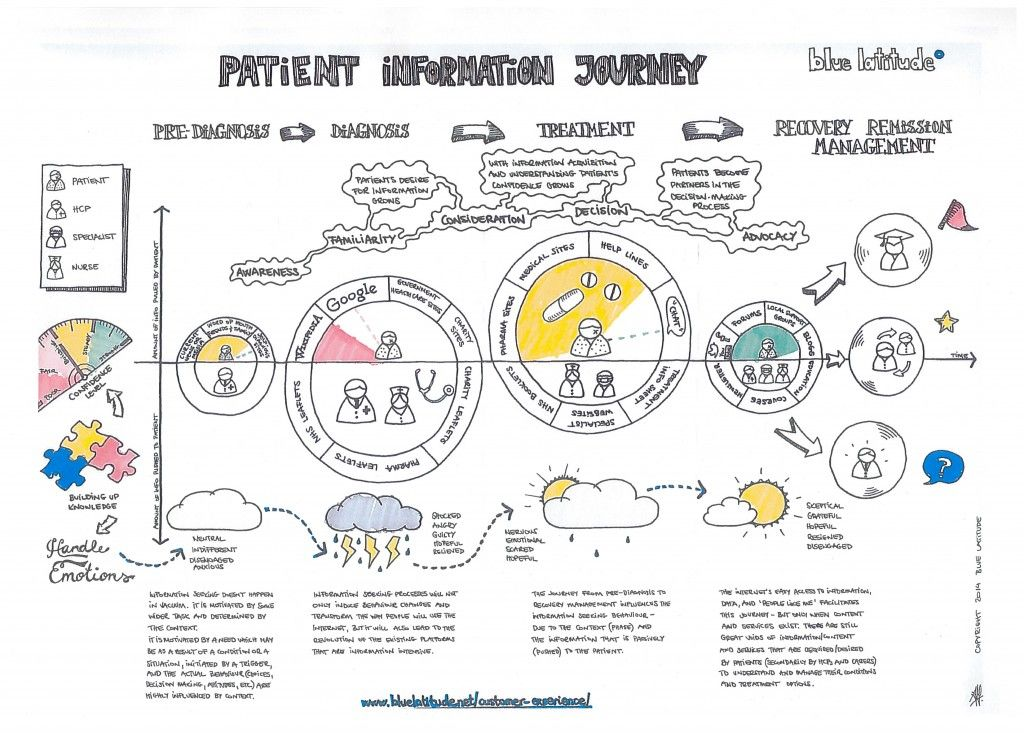 Download Blue Latitude's Patient Information Journey, illustrating at a high level, the information seeking behaviour of patients and their interaction with health care professionals along a diagnosis and treatment path.