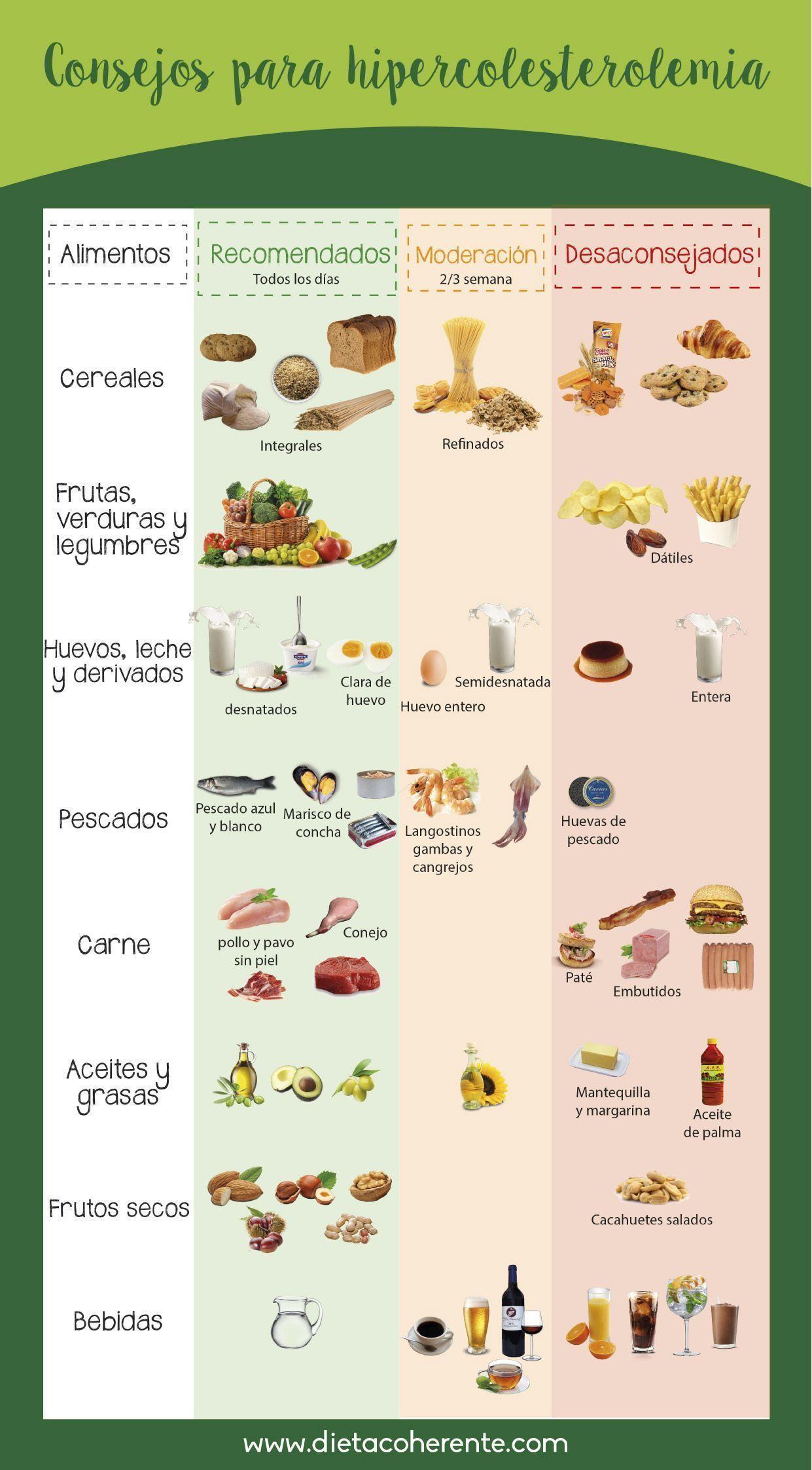 Dieta Para Colesterol Y Triglicéridos Altos Dieta Para El Colesterol Dieta Colesterol Dieta Para Trigliceridos