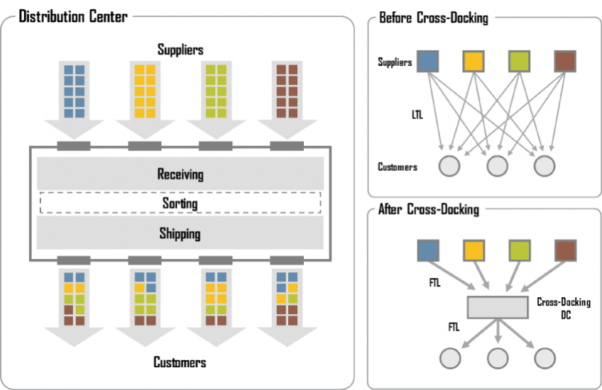 Crossdocking is a supply chain tactic that can perform