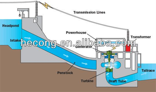 Hydroelectric Generator Diagram For 2kw Hydro Generator For Kaplan Turbine Steamgaswaterdiesel