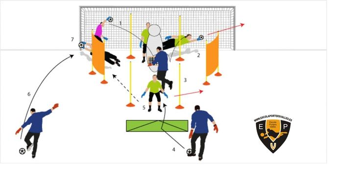 Base De Datos De Ejercicios De Fútbol Con Más De 300 Ejercicios Para Su Entrenamiento Ejercicios De Fútbol Fútbol Arquero De Futbol
