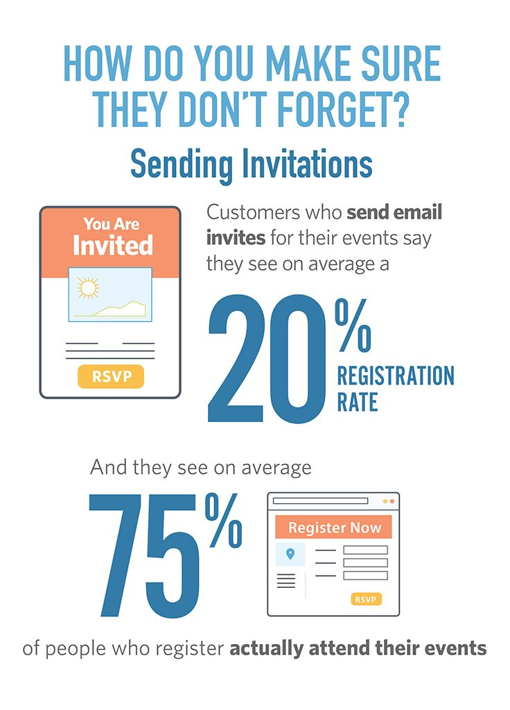 Sending email invitations to your next event will increase your - email invitations