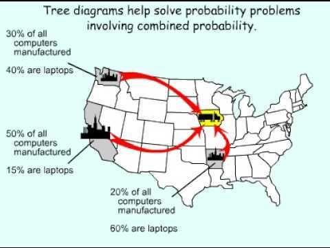 Using tree diagrams for compound probability statistics using tree diagrams for compound probability ccuart Images