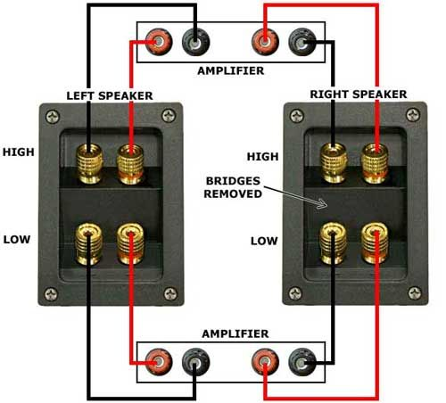 how to bi wire and bi amp stereo speakers complete instructions rh pinterest com bi amp vs bi wire speakers bi-wire/bi-amp terminal configuration