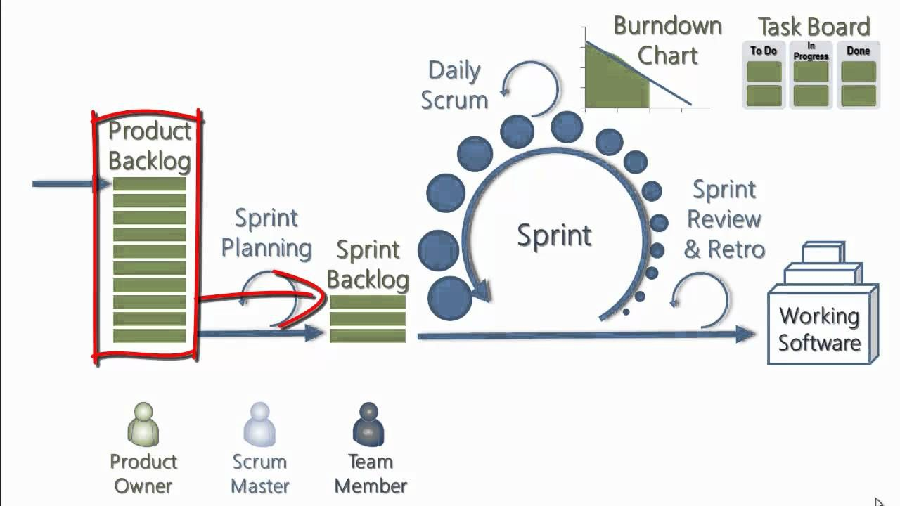 Explaining Scrum In Less Than 120 Seconds Youtube With Images