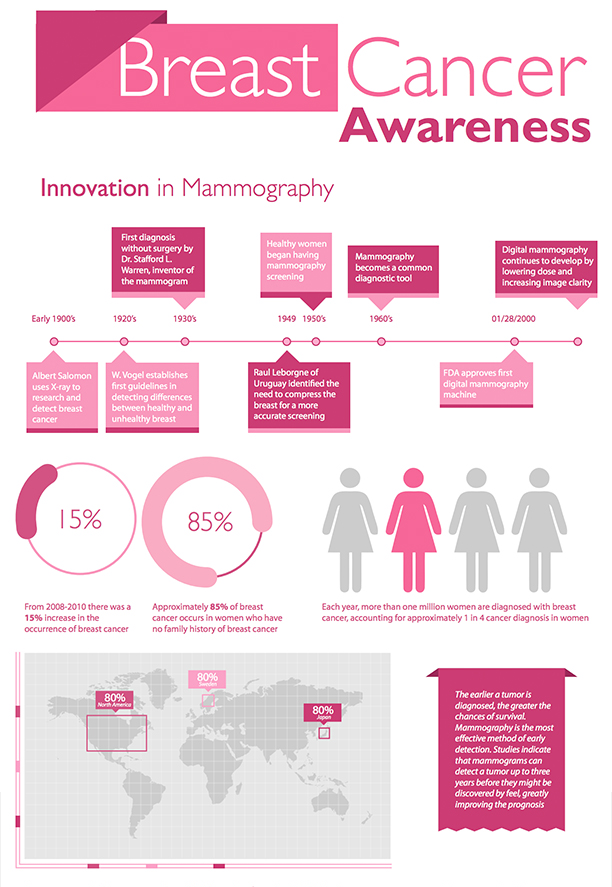 Philips MicroDose Mammography & My October Tradition