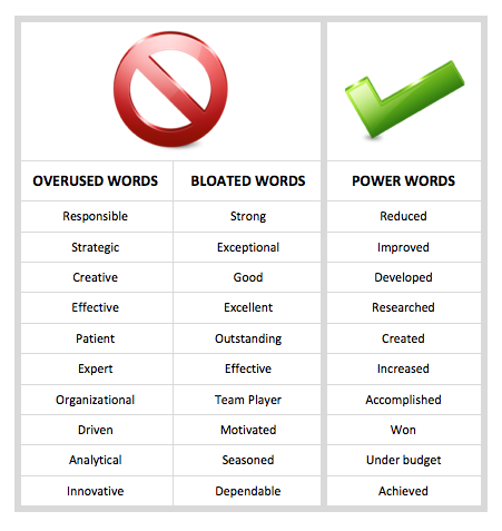 20 Words A Headhunter Never Wants To See On Your Resume Resume Power Words Powerful Words Resume Words