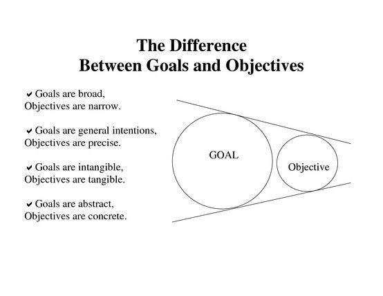 Goals vs Objectives Objectives - Performance Pinterest - lesson plan objectives