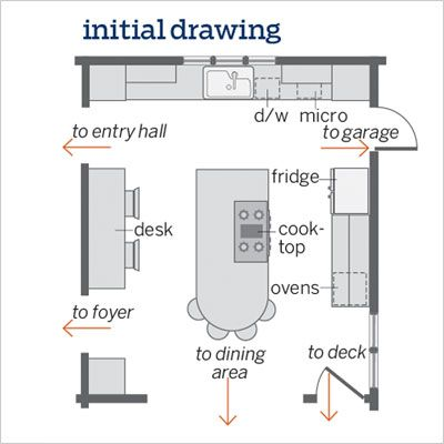 A Kitchen Plan Goes From Ideal To Real Small Kitchen Design Layout Kitchen Floor Plans Kitchen Designs Layout