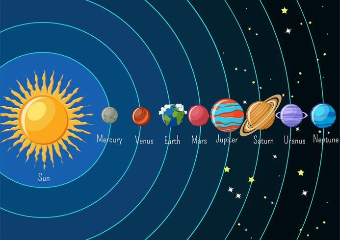 Infografia Del Sistema Solar Con Sol Y Planetas Orbitando Alrededor Y Sus Nombres En 2020 Sistema Solar Planetas Del Sistema Solar Planetas