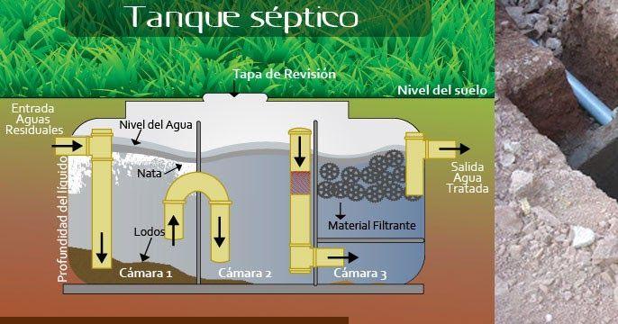 Como construir un tanque septico como ejemplo la for Como criar cachamas en tanques plasticos