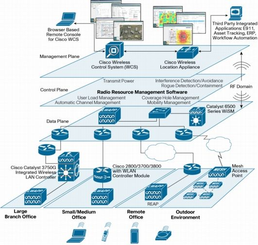 Architecture of the Cisco Unified Wireless Network Software - network diagram
