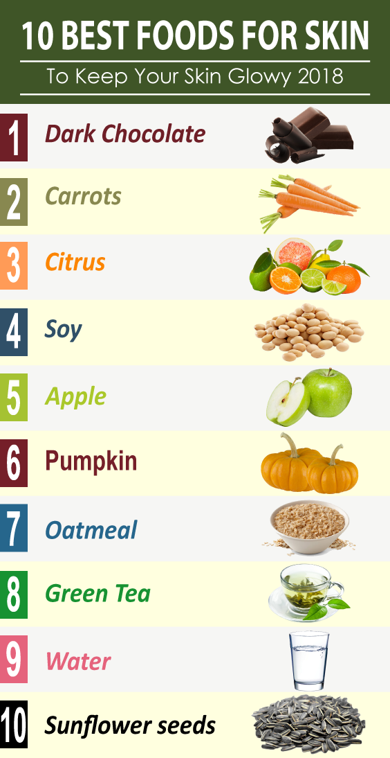 Top 10 Best Foods Good For Skin To Keep Your Skin Glowy Foods For Healthy Skin Foods For Clear Skin Best Foods For Skin
