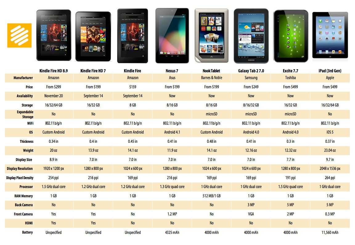 Kindle fire generations comparison google search technology