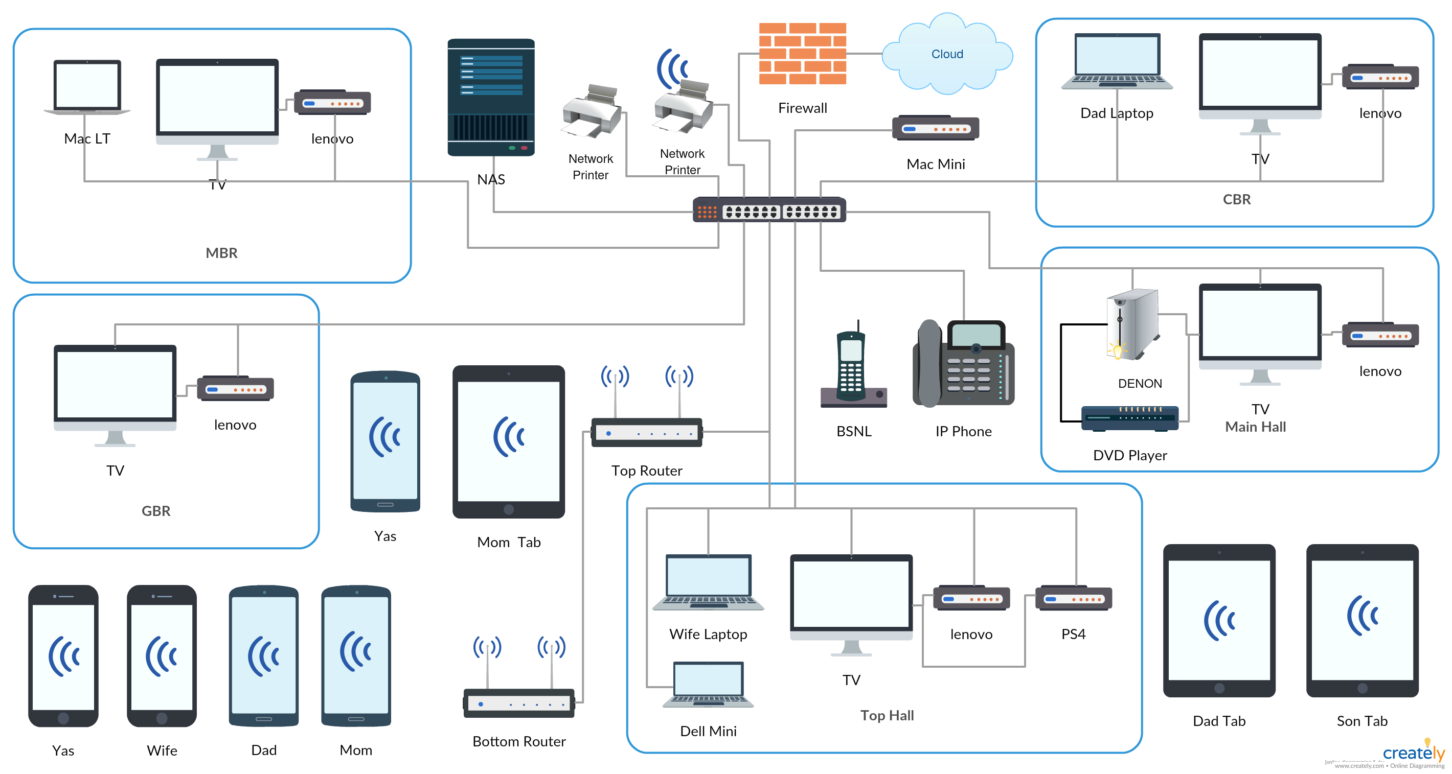 Home Network Plan This diagram shows the network setup