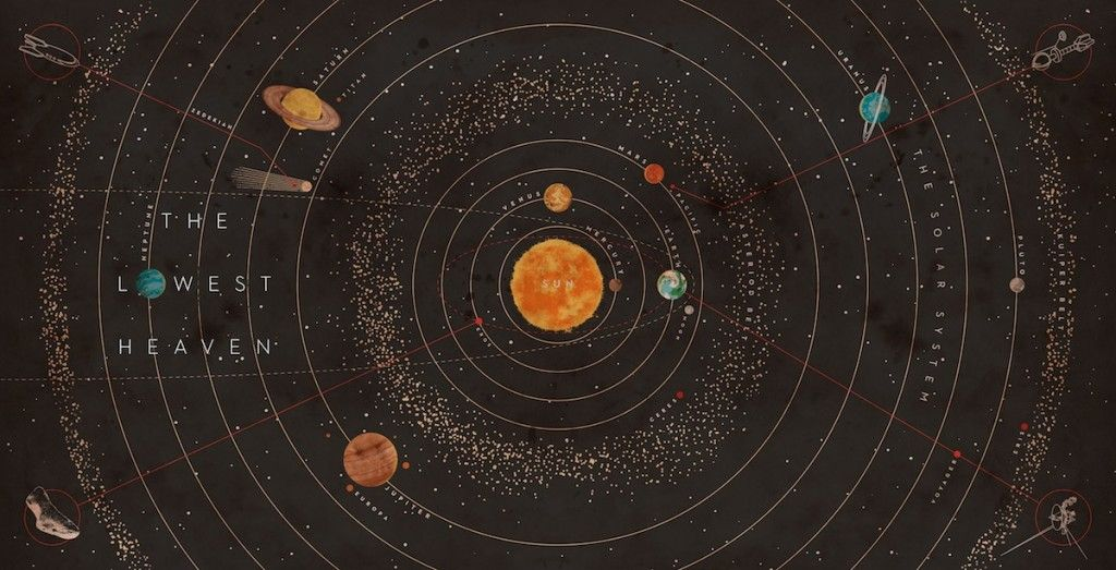 Image result for map of solar system  Drawing Practice