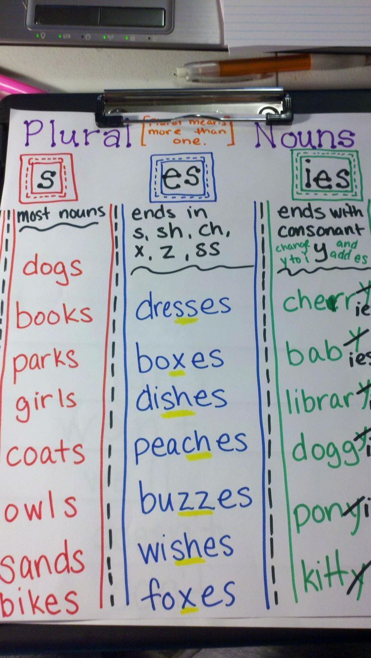 Plural Noun Anchor Chart Best 25+ Plural rules ...