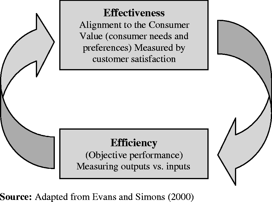 efficient and effective management Managing for business effectiveness  even such lofty management tasks as assessing corporate social responsibilities  (and especially the most effective.