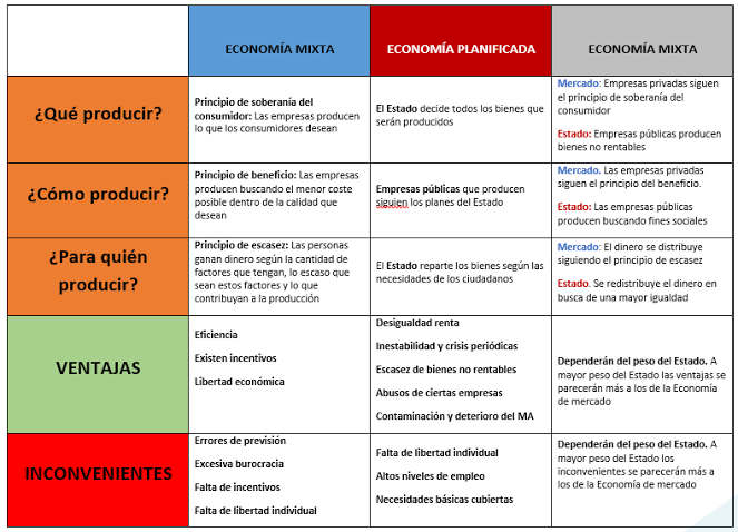 Cuadro Resumen Sistemas Economicos Signs Inbox Screenshot
