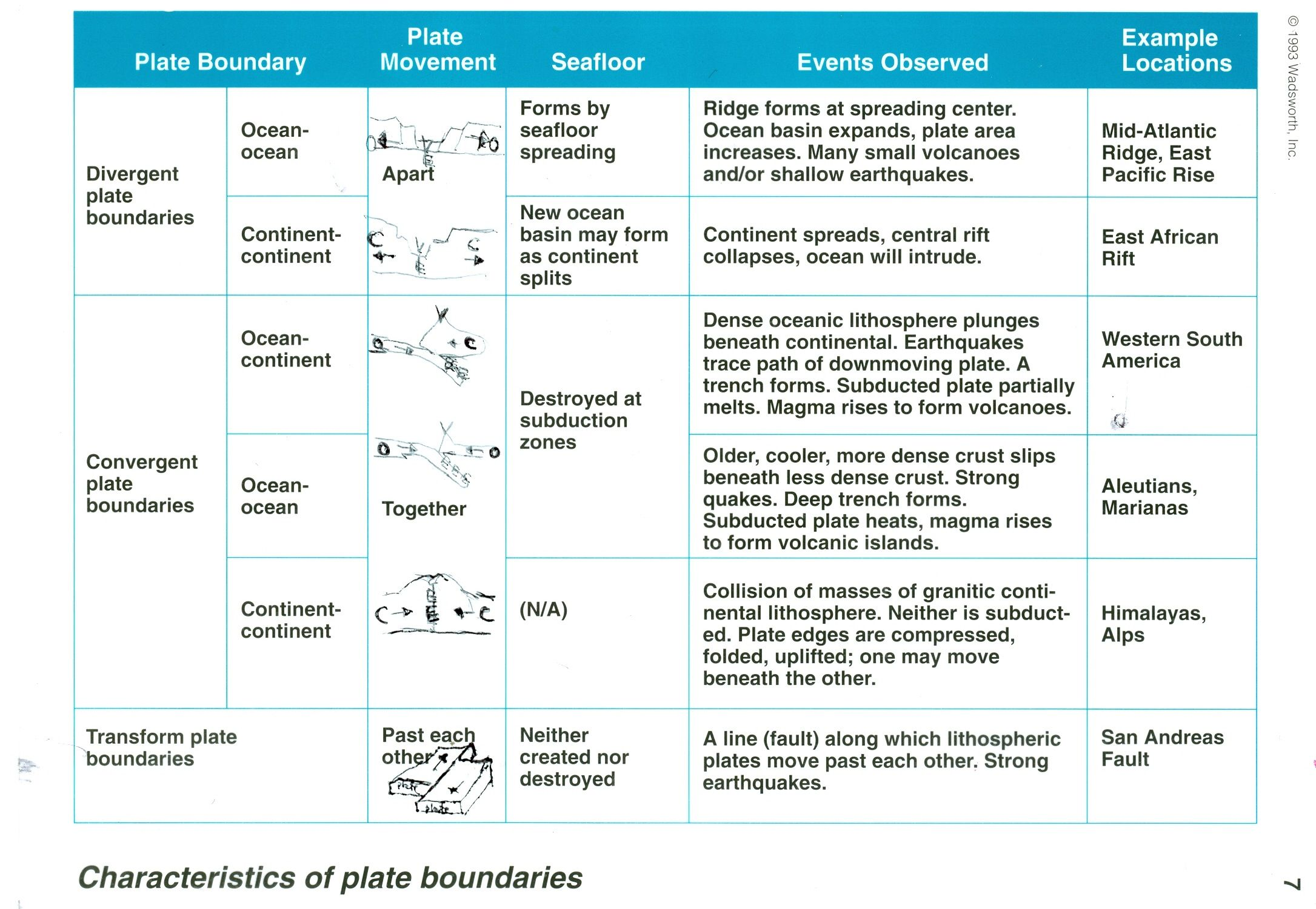 Plate Tectonics Plate Tectonics Plate Tectonics Lesson Earth And Space Science