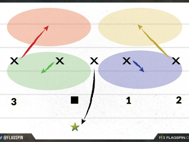 Flagspin best 5 on 5 flag football defense strategy 22