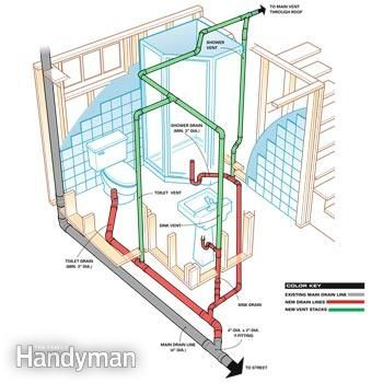 Tags basement bathroom above ground plumbing basement bathroom addition plumbing basement bathroom already roughed in basement bathroom add value  sc 1 st  Pinterest & How to Plumb a Basement Bathroom | Basement bathroom Basements and ...