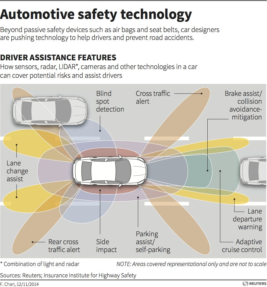 Automotive Safety Technology Graphic Of The Day Self Driving Drivers Education Future Car