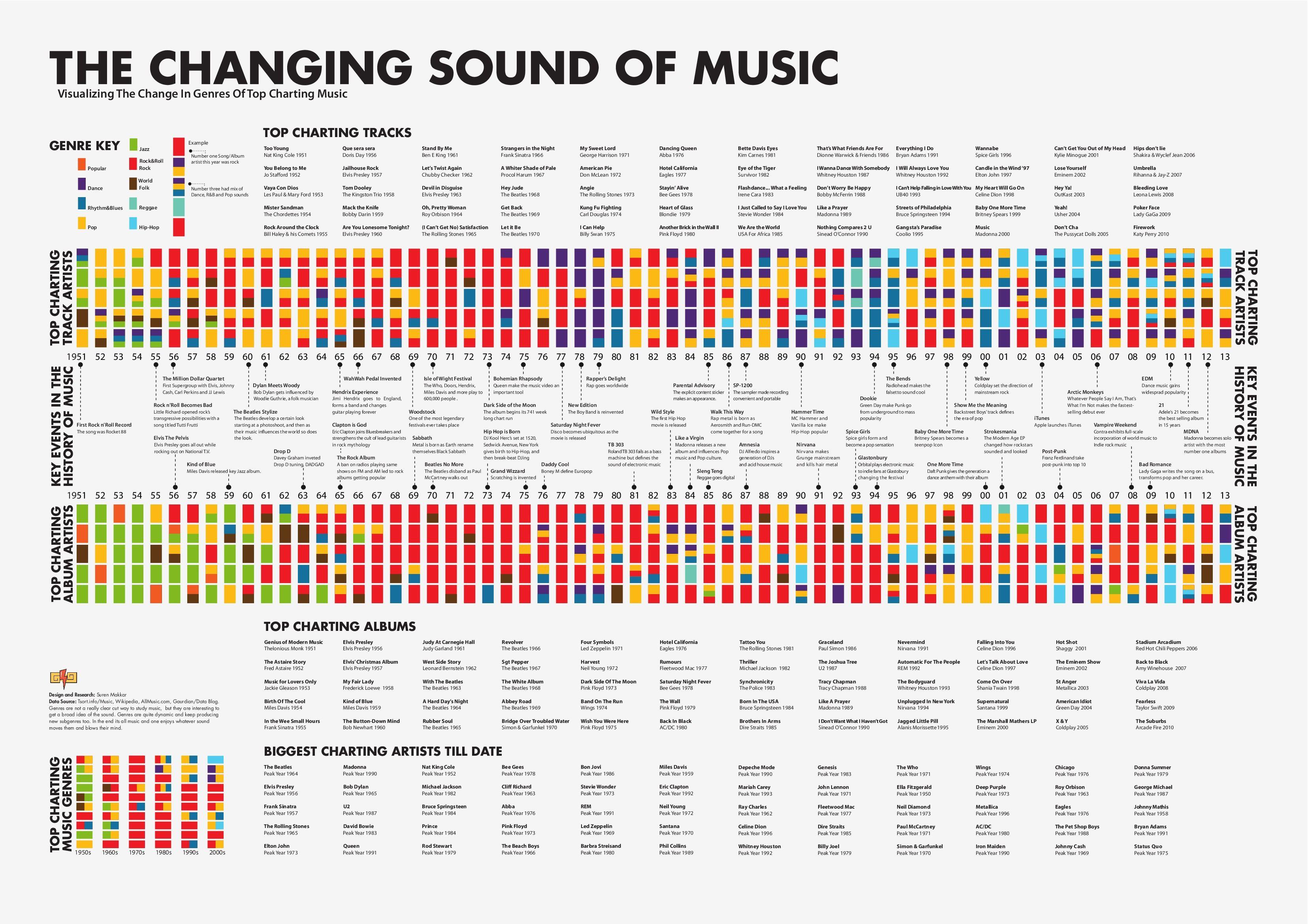 Infografica Una Classifica Mai Vista Della Storia Della Musica  # Rangement Tele Et Sono