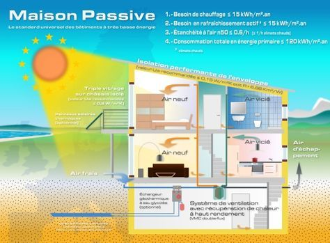 Maison passive  les points clés Sustainable architecture