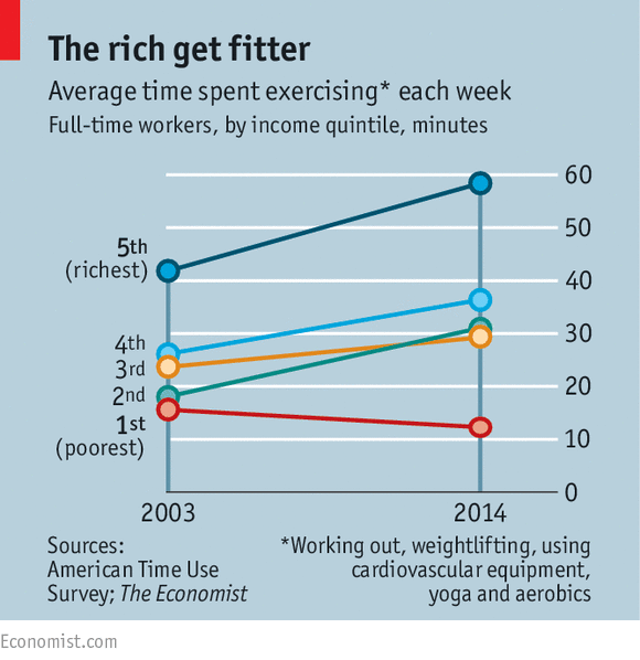 10 Inequality Ideas Inequality World Economic Forum Examples Of Objectives