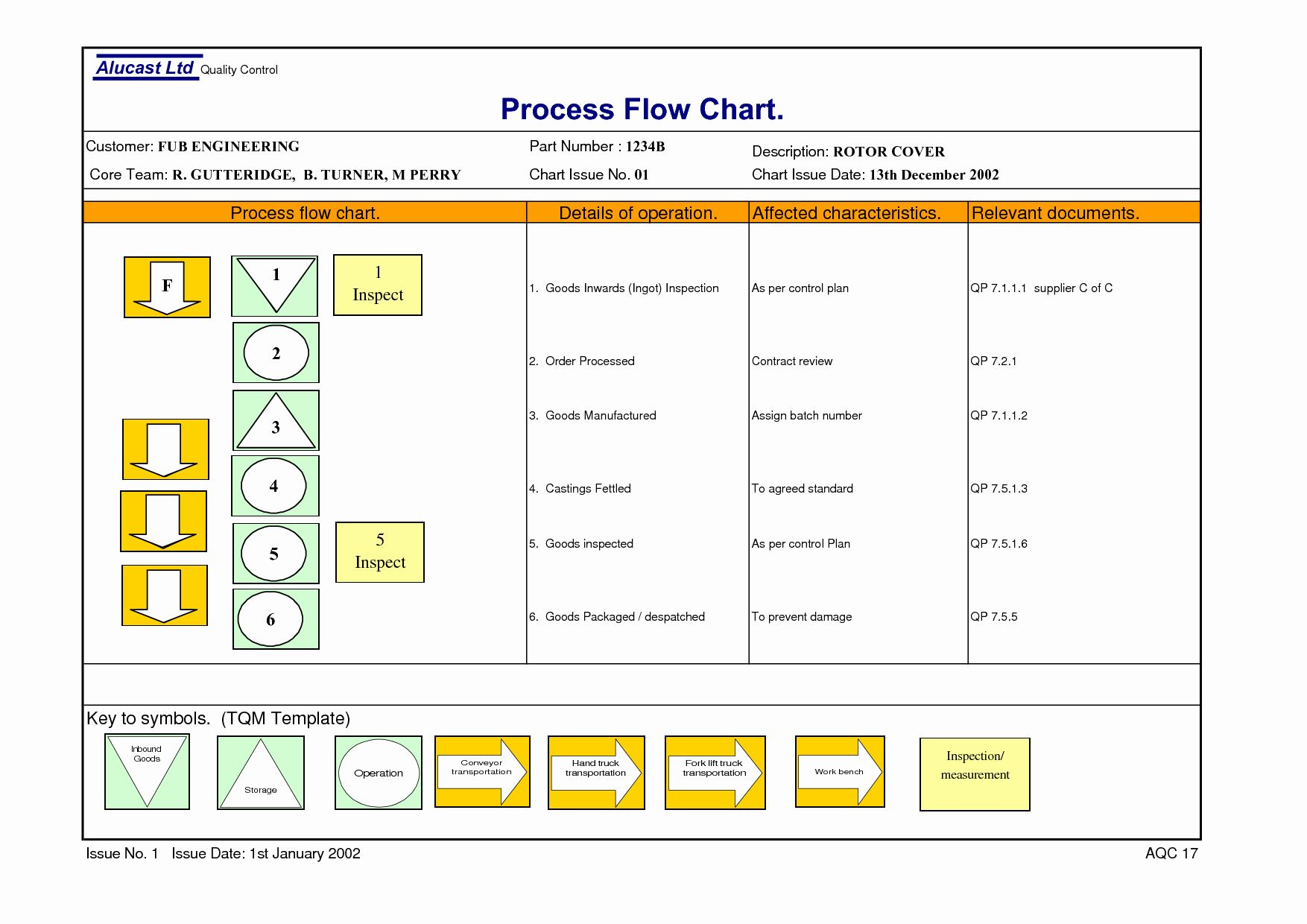 Beautiful Process Flow Chart Template In 2020 Flow Chart