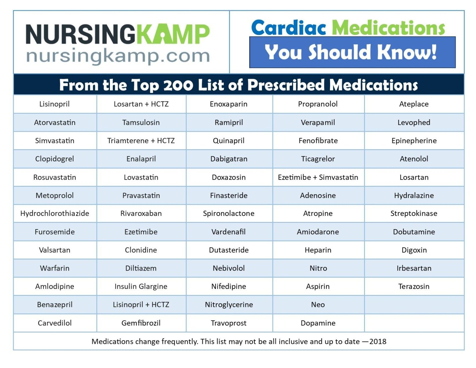 Top Cardiac Cardiac Medications from the Top 200