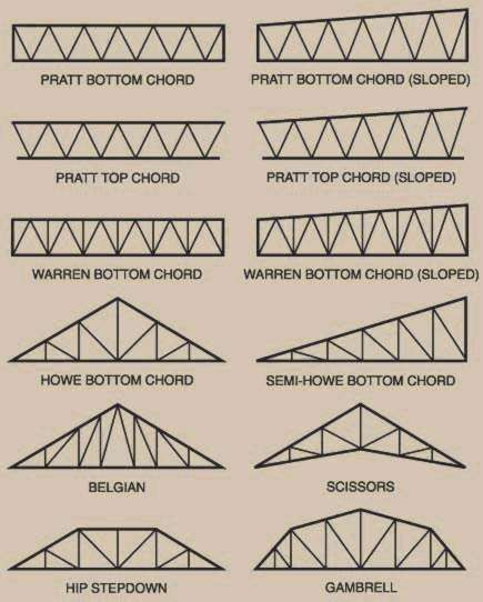 Types Of Truss Systems Structural Details Pinte
