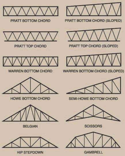 Trident Steel Trusses Estrutura De Telhado Construcoes Metalicas Esquadrias Metalicas