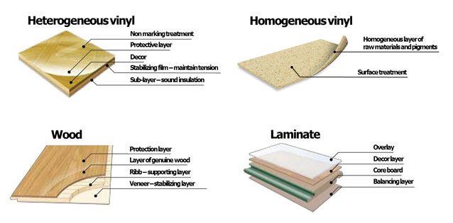 Products Tarkett Commercial Flooring Wood Vinyl Wood Laminate