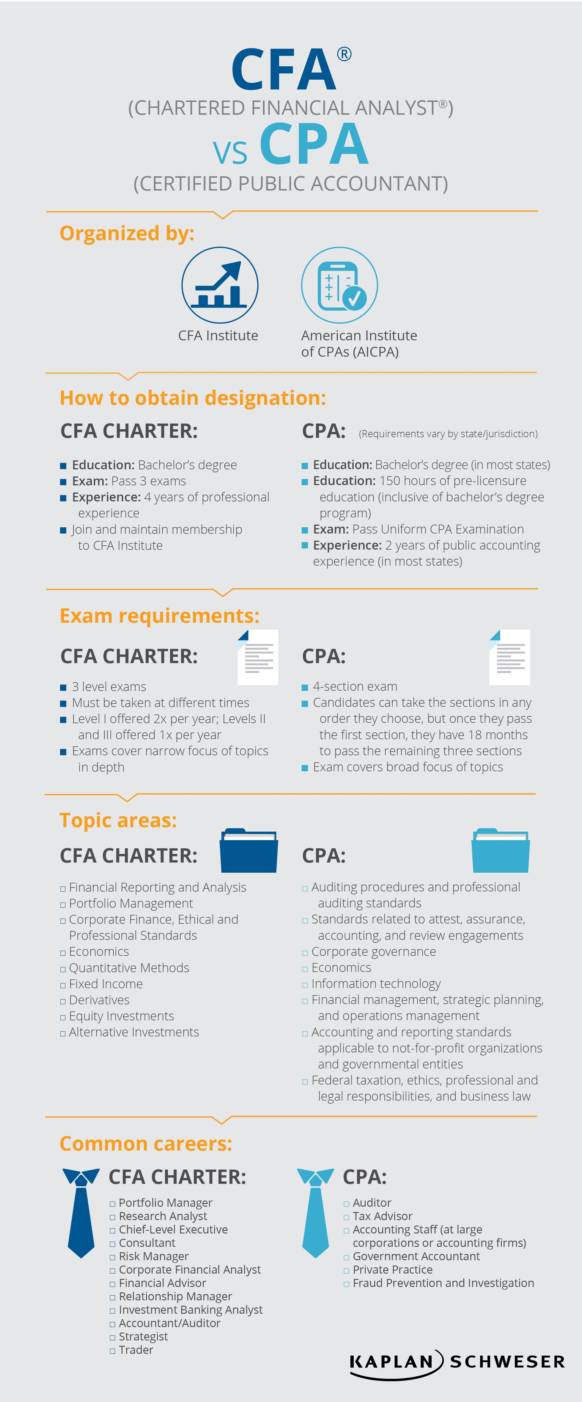 Chartered Financial Analyst Career Path Skills Based Writing Best Resume Templates Chartered Financial Analyst Financial Analyst Finance Career