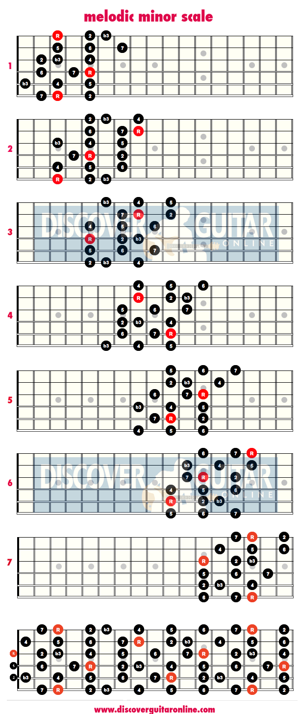 Melodic minor scale 3 note per string patterns discover - Guide per scale ...