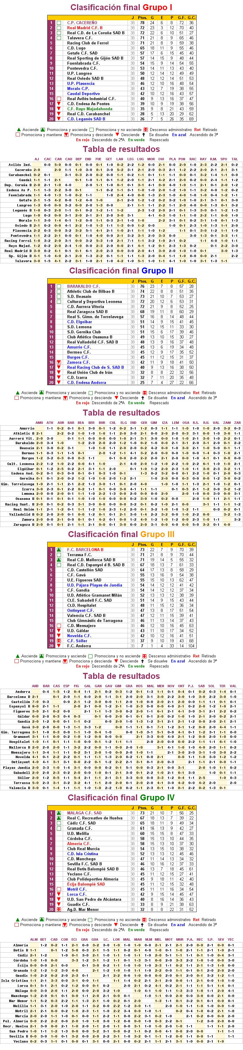 Liga 2ªdivision B Temporada 1997/98